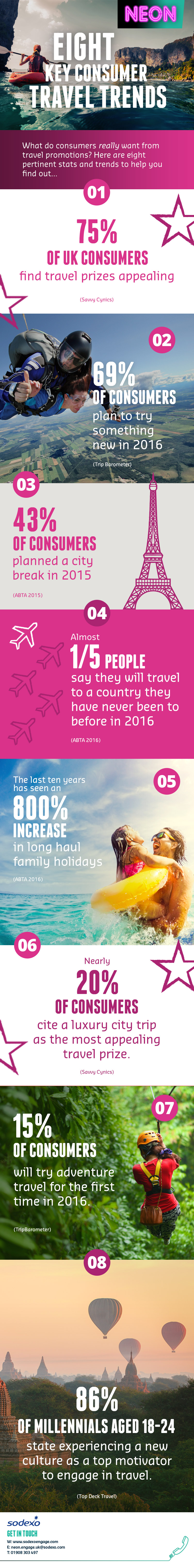 NEON-Eight-Key-Consumer-Travel-Trends.jpg