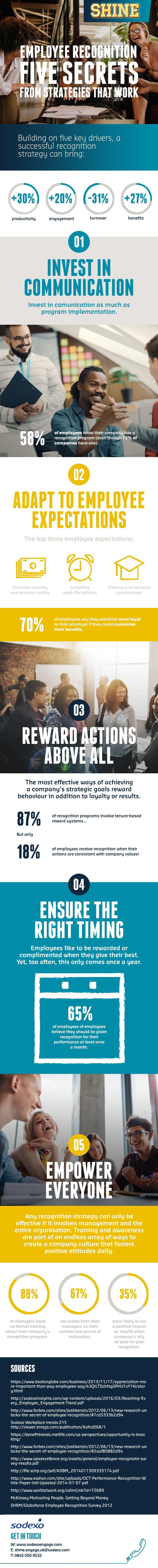 SHINE-Employee-Recognition---Top-Five-Secrets.jpg