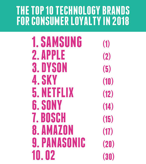 Top 10 tech brands for loyalty in 2018