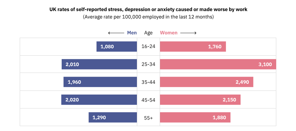 Graphic that shows the number of self-reported stress cases between men and women.