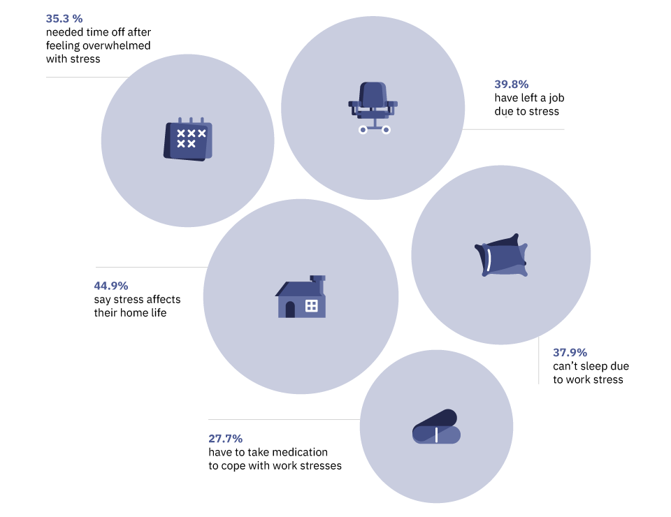 Graphic that shows the effects of workplace stress amongst employees.